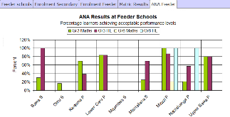 DBE under performing schools feeder ANA results